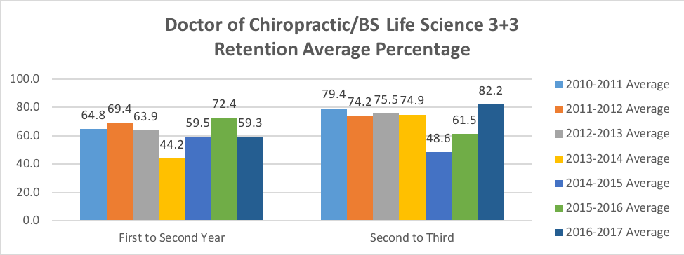 Doctor of Chiropractic/BS Life Science 3+3 Retention graph.