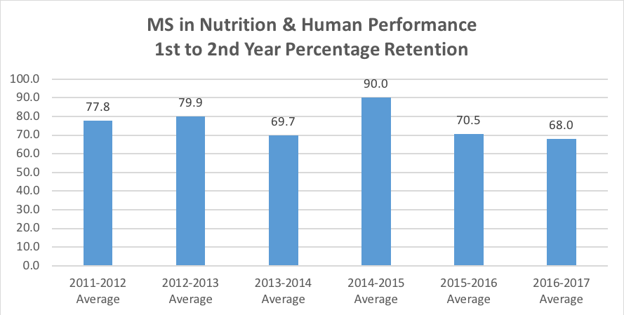 MS in Nutrition and Human Performance Retention graph.