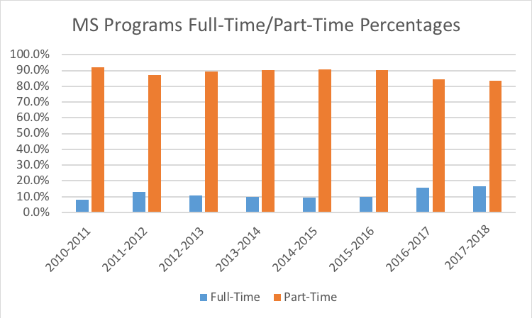 MS Programs Full-Time Percentages graph.