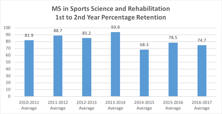 MS in Sports Science and Reb Retention.