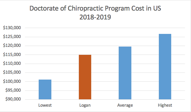 Doctorate of Chiropractic Program Cost in US 2018-2019.