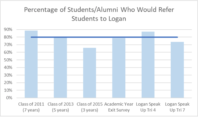 Percentage of Students/Alumni Who Would Refer Students to Logan graph.