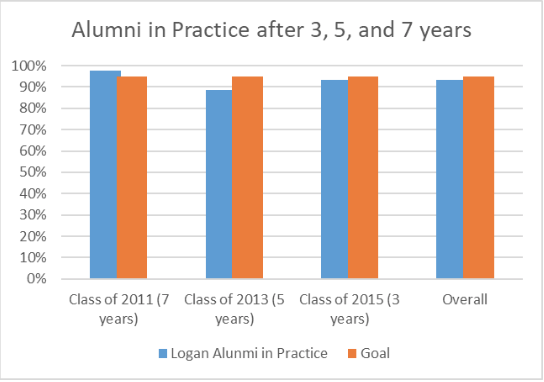 Alumni in Practice after 3, 5, and 7 years graph.